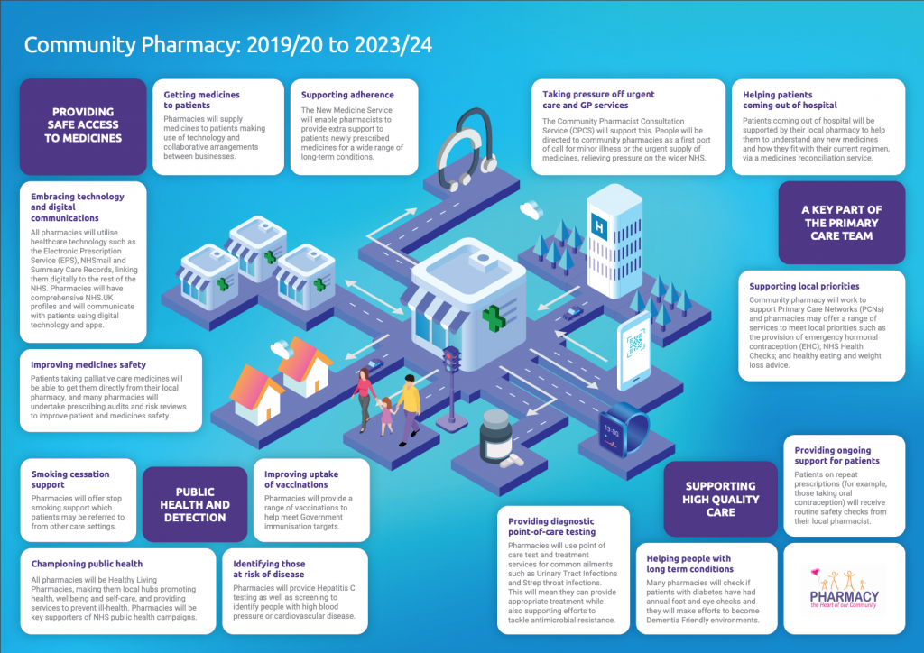 Community-Pharmacy-2019-20-to-2023-24